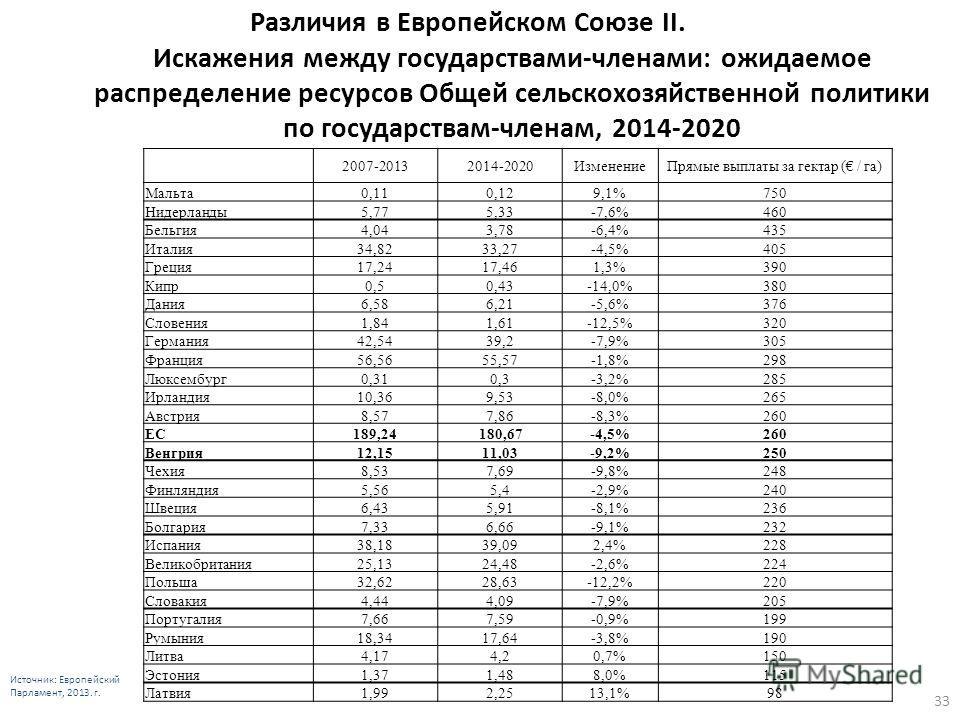 33 Различия в Европейском Союзе II. Искажения между государствами-членами: ожидаемое распределение ресурсов Общей сельскохозяйственной политики по государствам-членам, 2014-2020 Источник: Европейский Парламент, 2013. г. 2007-20132014-2020Изменение Пр