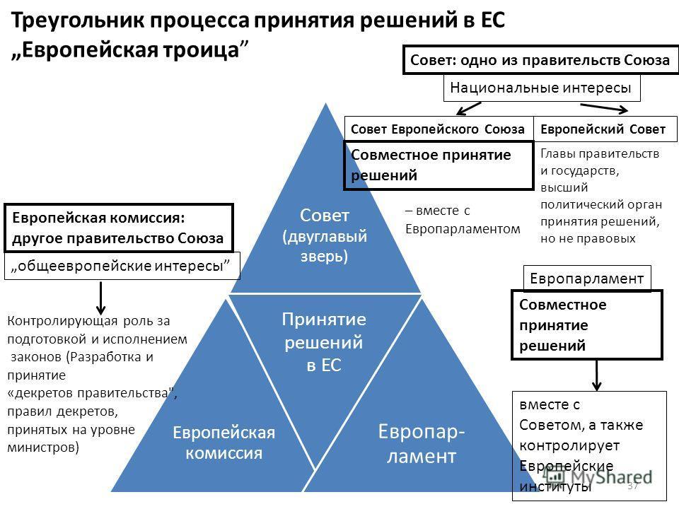 Треугольник процесса принятия решений в ЕСЕвропейская троица Совет (двуглавый зверь) Европейская комиссия Принятие решений в ЕС Европар- ламент Совет: одно из правительств Союза Европейский Совет Совет Европейского Союза Европейская комиссия: другое