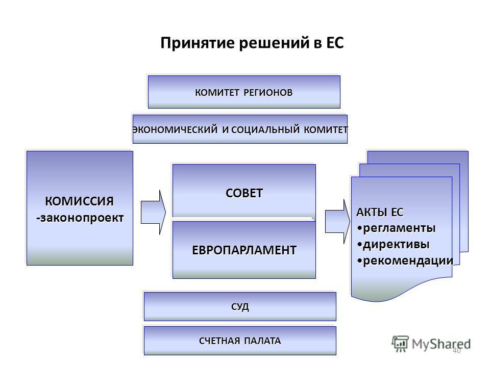 Принятие решений в ЕС КОМИССИЯ -законопроект СОВЕТ ЕВРОПАРЛАМЕНТ АКТЫ ЕС регламентырегламенты директивыдирективы рекомендациирекомендации КОМИТЕТ РЕГИОНОВ ЭКОНОМИЧЕСКИЙ И СОЦИАЛЬНЫЙ КОМИТЕТ СУД СЧЕТНАЯ ПАЛАТА 40