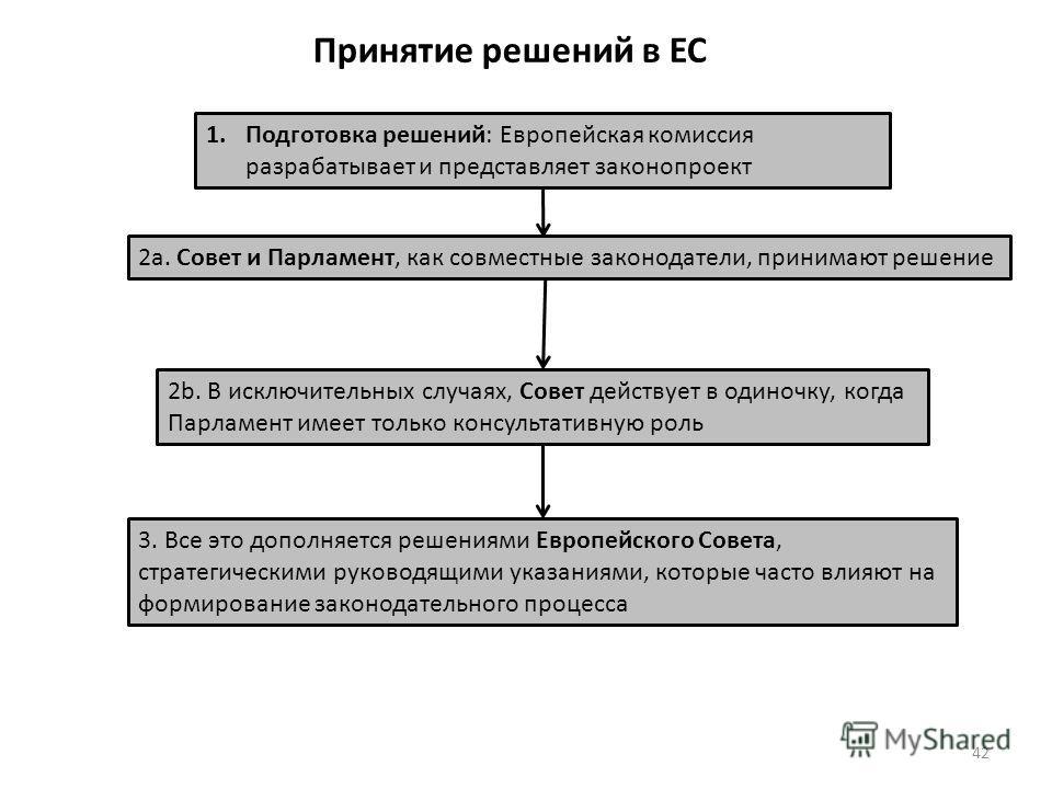 1. Подготовка решений: Европейская комиссия разрабатывает и представляет законопроект 2a. Совет и Парламент, как совместные законодатели, принимают решение 2b. В исключительных случаях, Совет действует в одиночку, когда Парламент имеет только консуль
