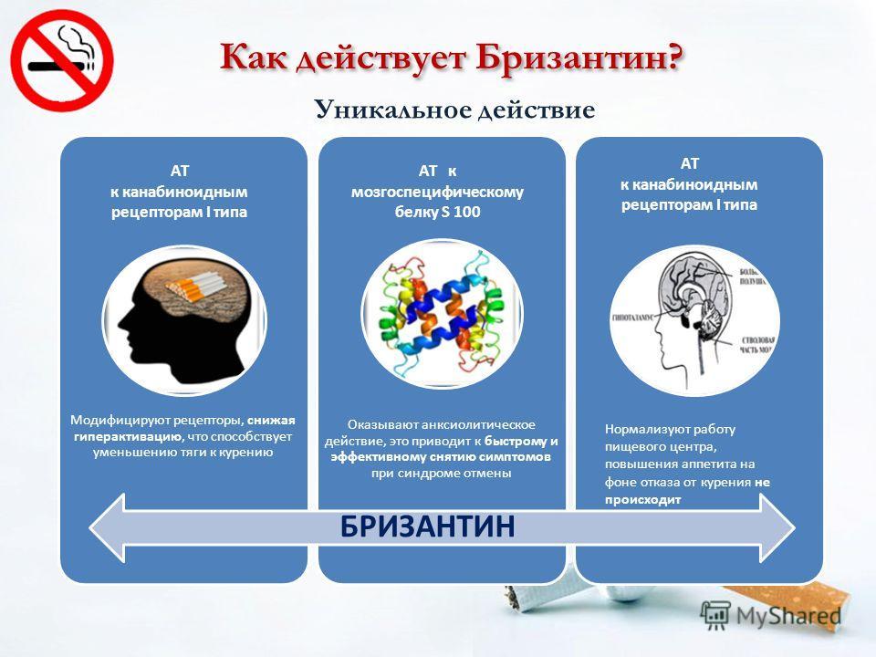 Как действует Бризантин? Уникальное действие Модифицируют рецепторы, снижая гиперактивацию, что способствует уменьшению тяги к курению Оказывают анксиолитическое действие, это приводит к быстрому и эффективному снятию симптомов при синдроме отмены БР