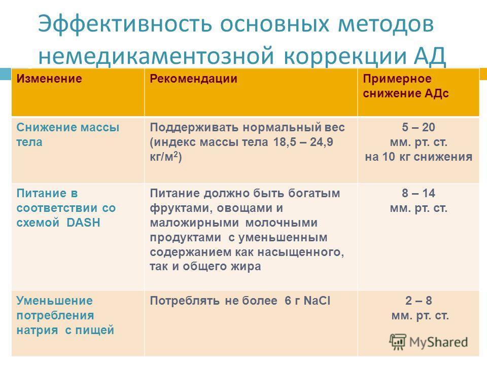 Эффективность основных методов немедикаментозной коррекции АД Изменение РекомендацииПримерное снижение АДс Снижение массы тела Поддерживать нормальный вес (индекс массы тела 18,5 – 24,9 кг/м 2 ) 5 – 20 мм. рт. ст. на 10 кг снижения Питание в соответс