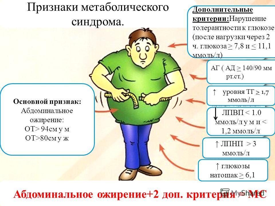 Признаки МС. Основной признак: Абдоминальное ожирение: ОТ> 94 см у м ОТ>80 см у ж уровня ТГ > 1,7 ммоль/л ЛПВП < 1.0 ммоль/л у м и < 1,2 ммоль/л АГ ( АД > 140/90 мм рт.ст.) ЛПНП > 3 ммоль/л Признаки метаболического синдрома. Дополнительные критерии:Н