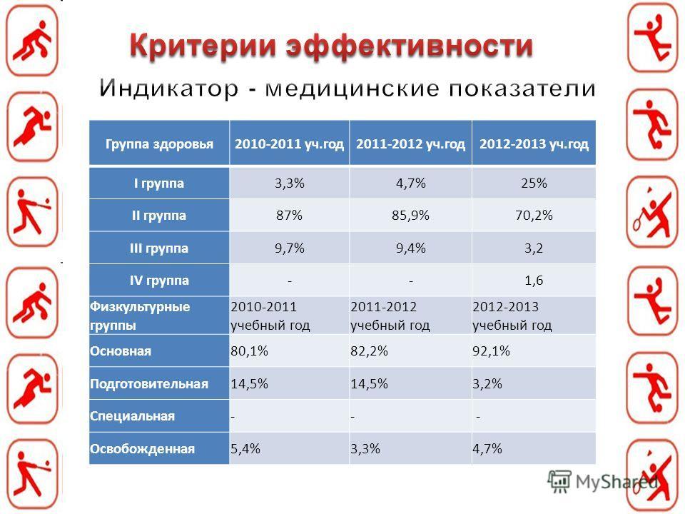 Группа здоровья 2010-2011 уч.год 2011-2012 уч.год 2012-2013 уч.год I группа 3,3%4,7%25% II группа 87%85,9%70,2% III группа 9,7%9,4%3,2 IV группа--1,6 Физкультурные группы 2010-2011 учебный год 2011-2012 учебный год 2012-2013 учебный год Основная 80,1