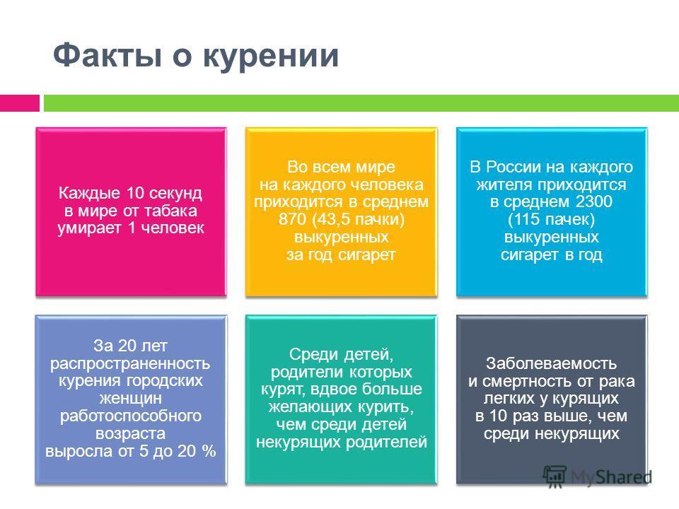 Факты о курении Каждые 10 секунд в мире от табака умирает 1 человек Во всем мире на каждого человека приходится в среднем 870 (43,5 пачки) выкуренных за год сигарет В России на каждого жителя приходится в среднем 2300 (115 пачек) выкуренных сигарет в