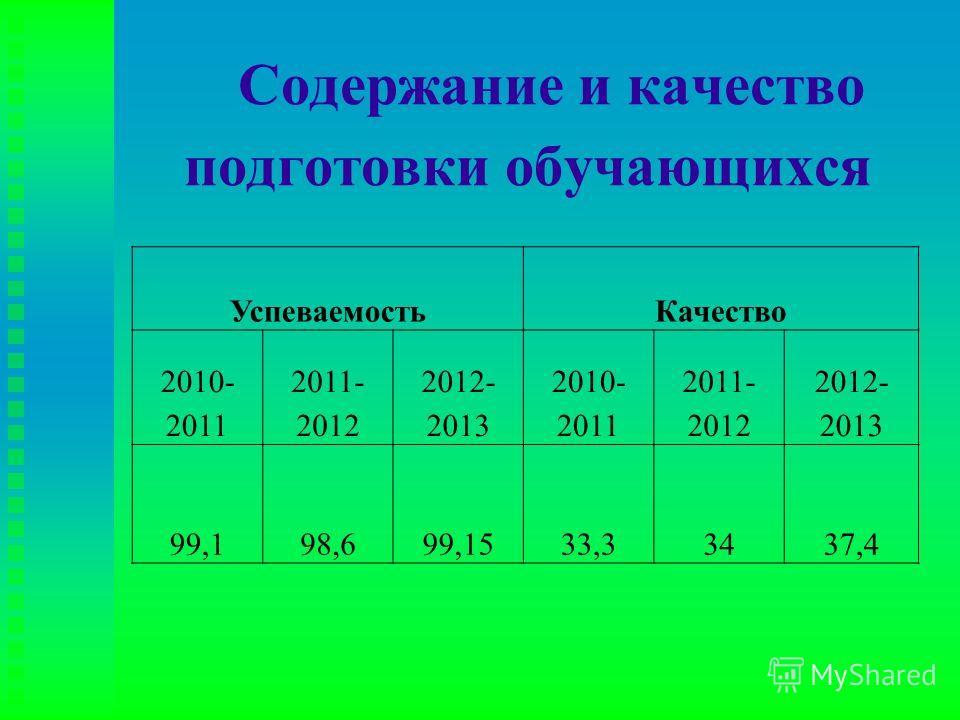 Содержание и качество подготовки обучающихся Успеваемость Качество 2010- 2011 2011- 2012 2012- 2013 2010- 2011 2011- 2012 2012- 2013 99,198,699,1533,33437,4