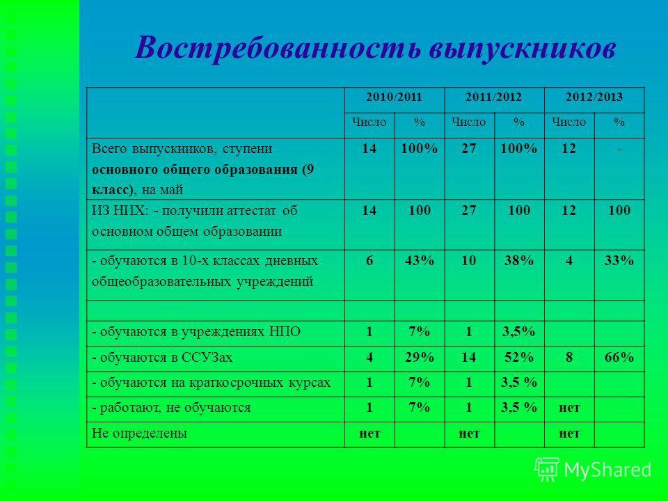 Востребованность выпускников 2010/20112011/20122012/2013 Число% % % Всего выпускников, ступени основного общего образования (9 класс), на май 14100%27100%12- ИЗ НИХ: - получили аттестат об основном общем образовании 141002710012100 - обучаются в 10-х