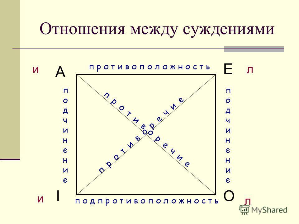 Отношения между суждениями A OI E подчинение подчинение противоположность п о д противоположность п р о т и в о р е ч и е и и л л