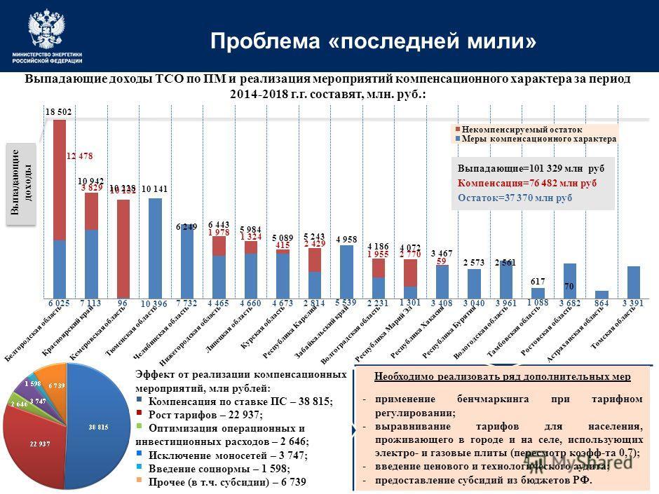 18 Прогноз социально-экономического развития РФ на 2015-2017 гг. * С учетом роста на 2 % по субъектам РФ, в которых не решена проблема «последней мили» В целях достижения, заданного Стратегией ЭСК РФ, уровня ПС в размере 50 млрд руб. к 2022 г., необх