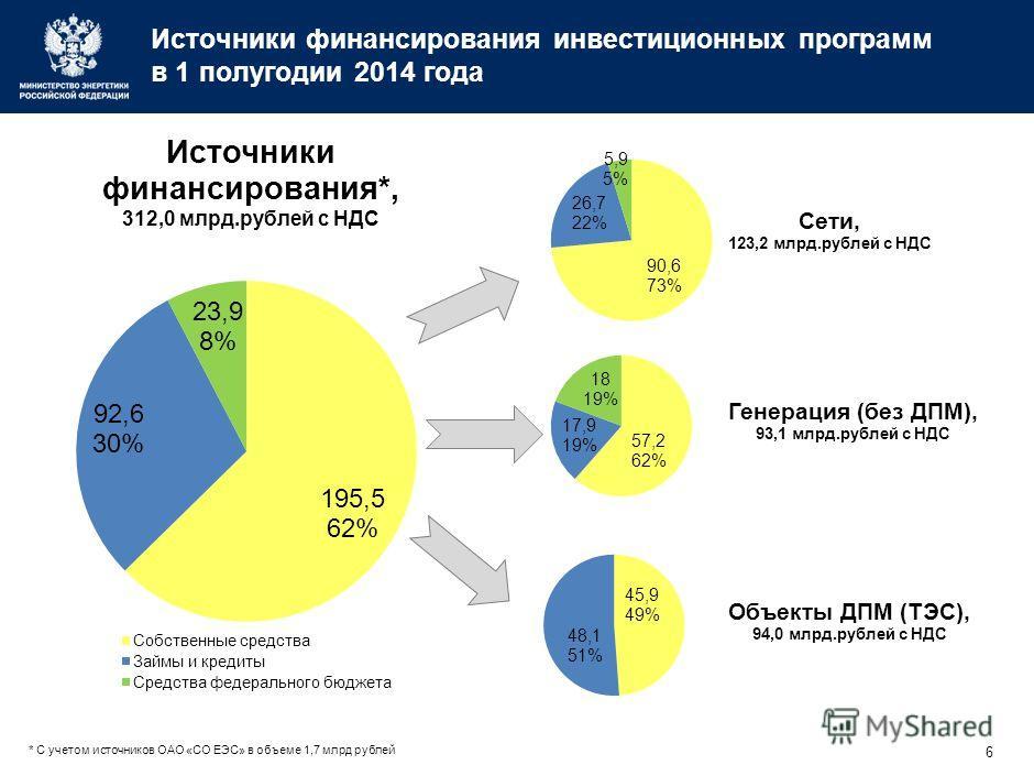 5 Финансирование и освоение инвестиционных программ в 1 полугодии 2014 года