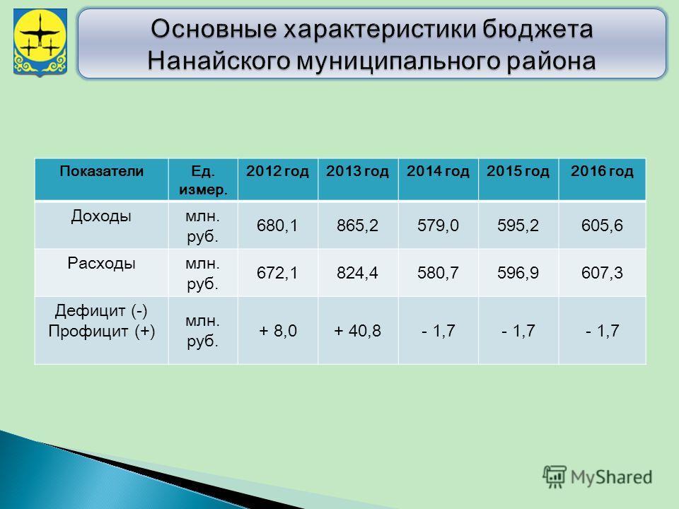 Показатели Ед. измер. 2012 год 2013 год 2014 год 2015 год 2016 год Доходымлн. руб. 680,1865,2579,0595,2605,6 Расходымлн. руб. 672,1824,4580,7596,9607,3 Дефицит (-) Профицит (+) млн. руб. + 8,0+ 40,8- 1,7