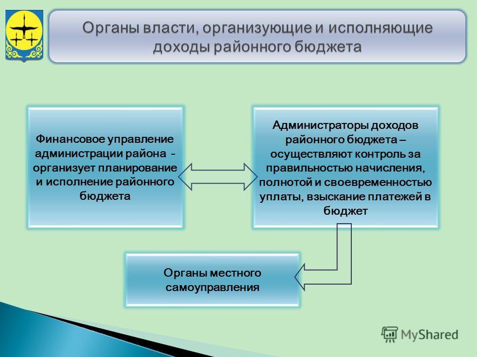 Финансовое управление администрации района - организует планирование и исполнение районного бюджета Администраторы доходов районного бюджета – осуществляют контроль за правильностью начисления, полнотой и своевременностью уплаты, взыскание платежей в