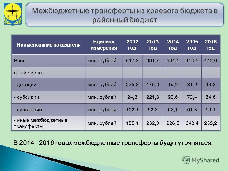 В 2014 - 2016 годах межбюджетные трансферты будут уточняться. Наименование показателя Единица измерения 2012 год 2013 год 2014 год 2015 год 2016 год Всегомлн. рублей 517,3691,7401,1410,5412,0 в том числе: - дотации млн. рублей 235,8175,619,931,943,2