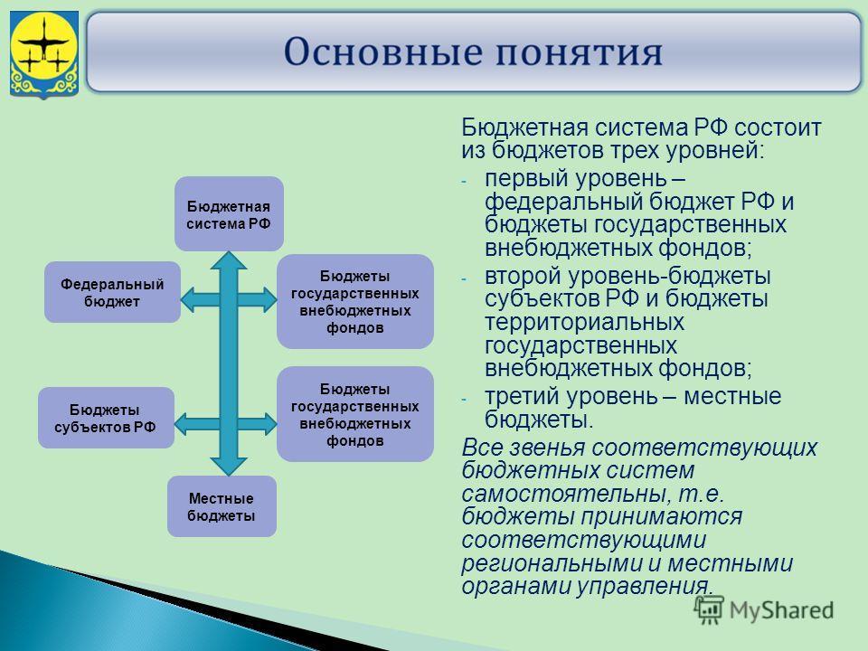 Бюджетная система РФ состоит из бюджетов трех уровней: - первый уровень – федеральный бюджет РФ и бюджеты государственных внебюджетных фондов; - второй уровень-бюджеты субъектов РФ и бюджеты территориальных государственных внебюджетных фондов; - трет