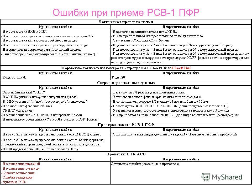 Ошибки при приеме РСВ-1 ПФР