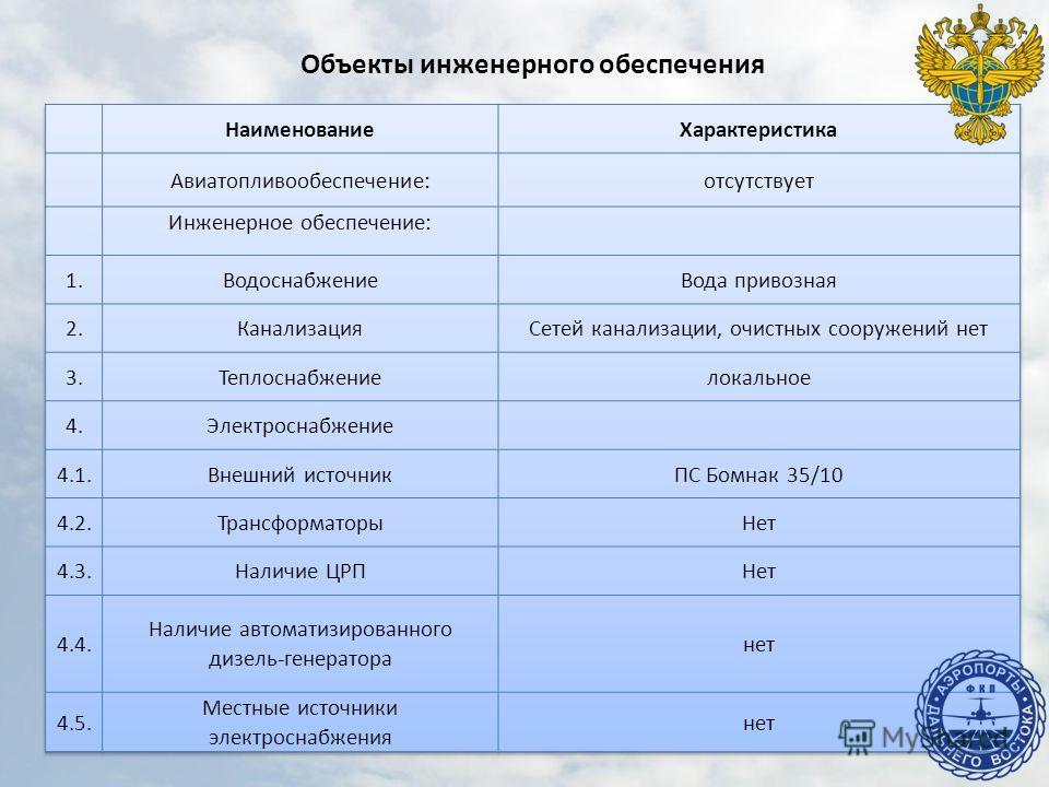 Объекты инженерного обеспечения