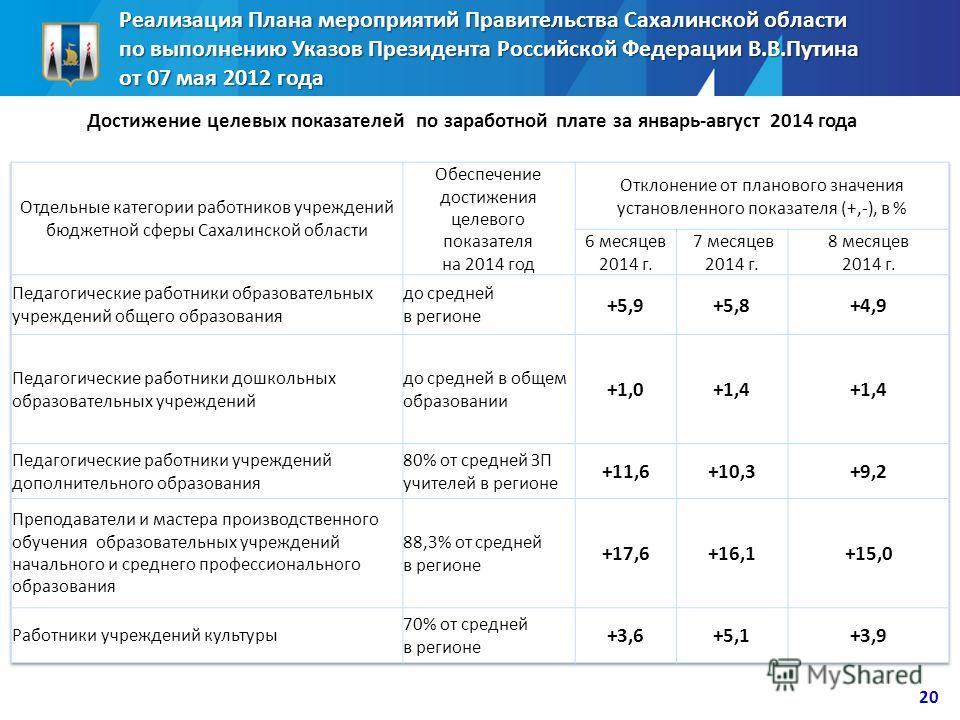 Реализация Плана мероприятий Правительства Сахалинской области по выполнению Указов Президента Российской Федерации В.В.Путина от 07 мая 2012 года Достижение целевых показателей по заработной плате за январь-август 2014 года 20