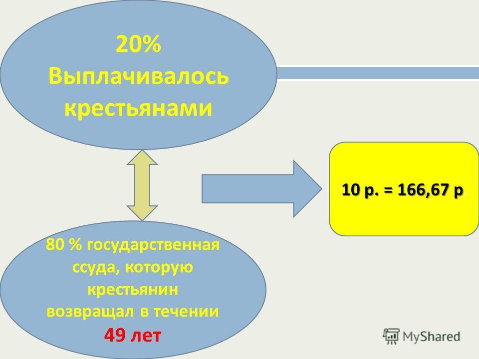 20% Выплачивалось крестьянами 80 % государственная ссуда, которую крестьянин возвращал в течении 49 лет 10 р. = 166,67 р 10 р. = 166,67 р.