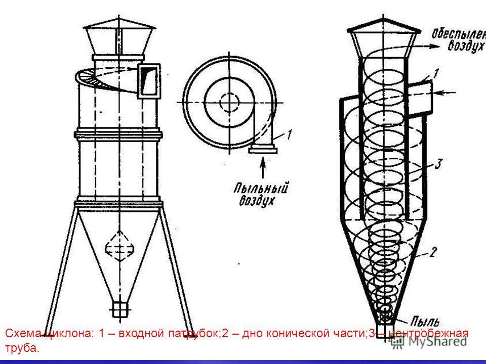 Схема циклона: 1 – входной патрубок;2 – дно конической части;3 – центробежная труба.