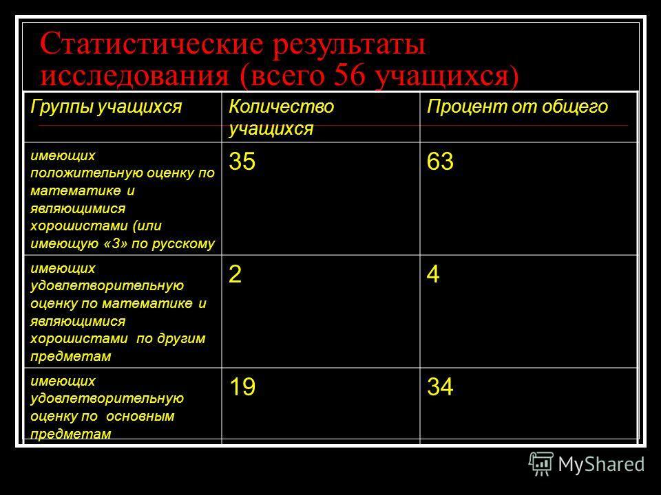 Статистические результаты исследования (всего 56 учащихся ) Группы учащихся Количество учащихся Процент от общего имеющих положительную оценку по математике и являющимися хорошистами (или имеющую «3» по русскому 3563 имеющих удовлетворительную оценку