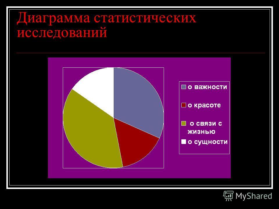 Диаграмма статистических исследований