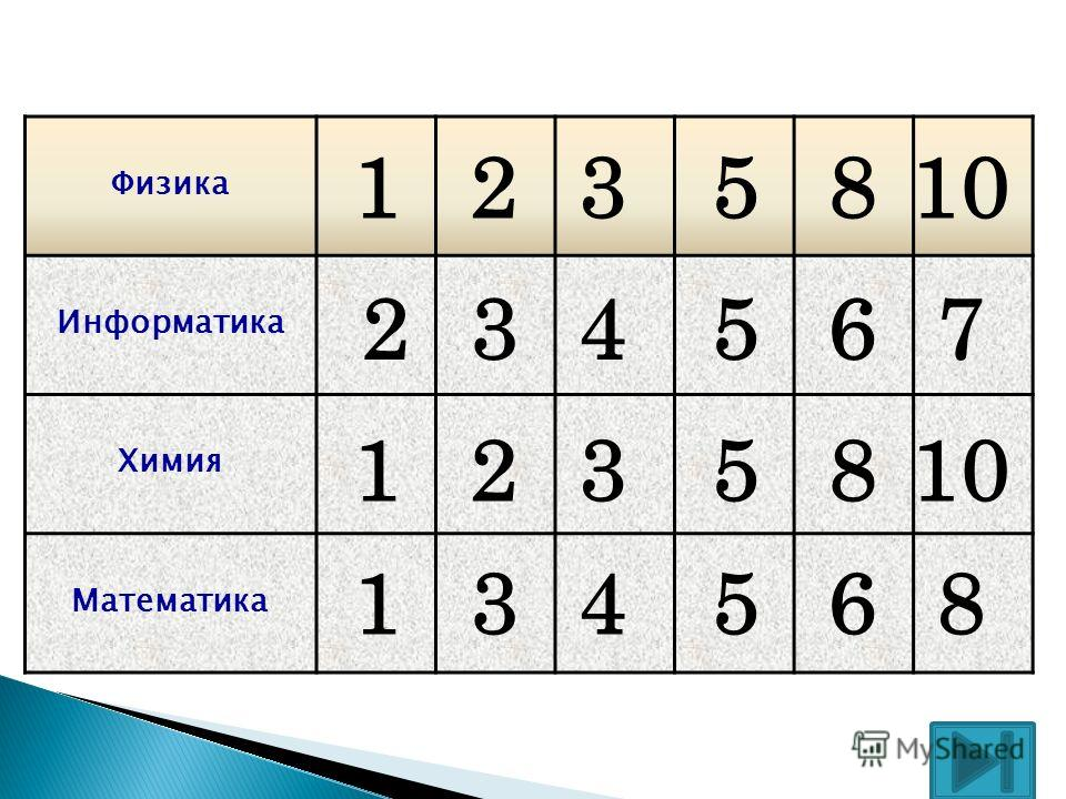 Физика Информатика Химия Математика 1 2 1 235810 34567 2358 134568