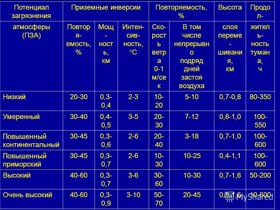 Потенциал загрязнения Приземные инверсии Повторяемость, % Высота Продо л- атмосферы (ПЗА) Повтор я- емость, % Мощ - ност ь, км Интен- сив- юность, °С Ско- рост ь ветр а 0-1 м/се к В том числе непрерывно подряд дней застоя воздуха слоя перемешивания,