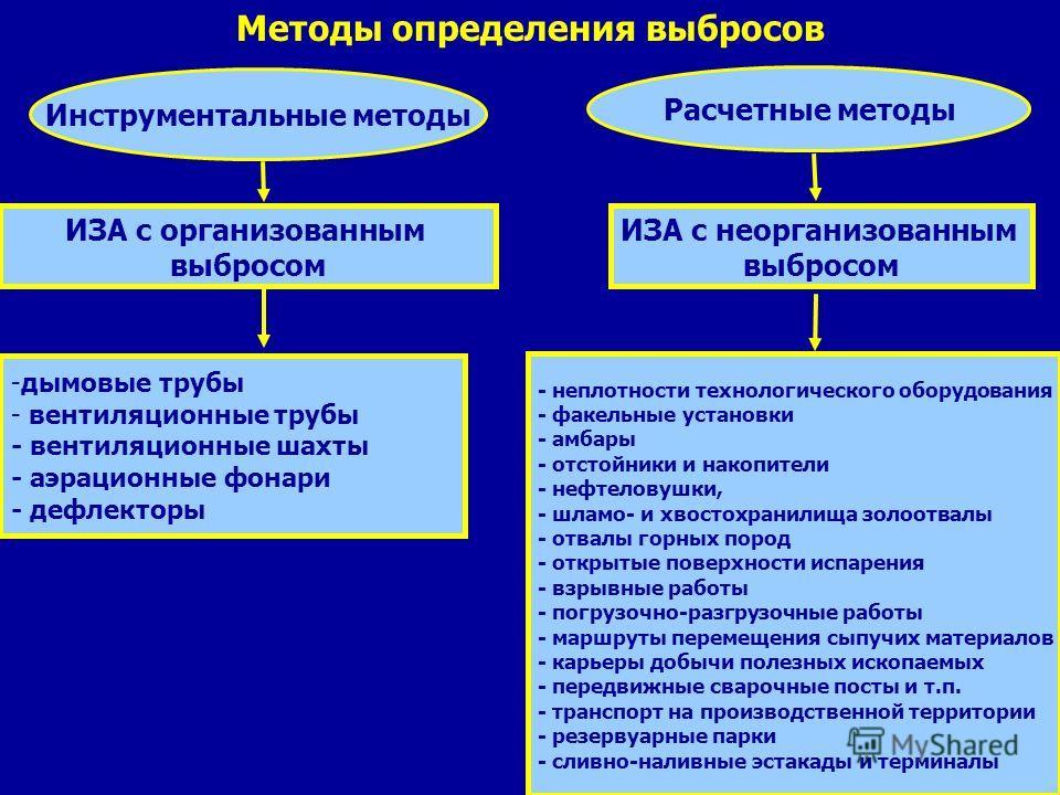 Методы определения выбросов ИЗА с организованным выбросом ИЗА с неорганизованным выбросом Инструментальные методы Расчетные методы -дымовые трубы - вентиляционные трубы - вентиляционные шахты - аэрационные фонари - дефлекторы - неплотности технологич