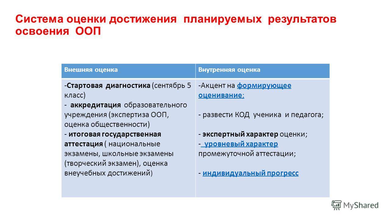 Система оценки достижения планируемых результатов освоения ООП Внешняя оценка Внутренняя оценка -Стартовая диагностика (сентябрь 5 класс) - аккредитация образовательного учреждения (экспертиза ООП, оценка общественности) - итоговая государственная ат