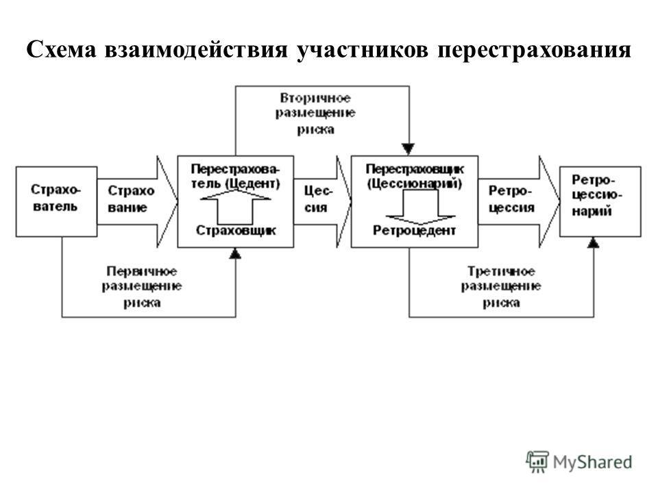 Схема взаимодействия участников перестрахования