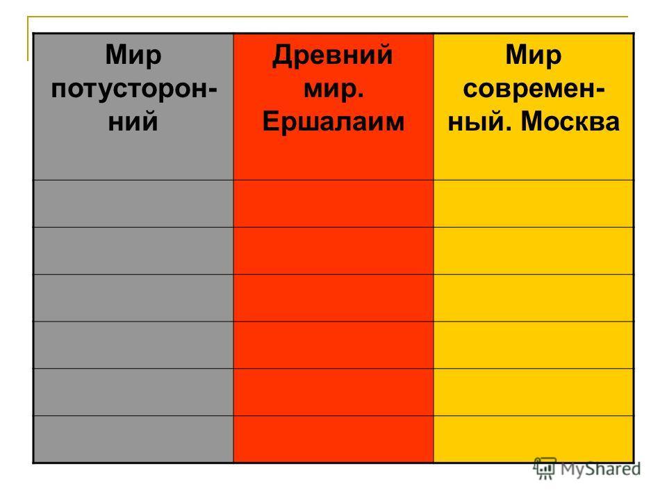 Мир потусторонний Древний мир. Ершалаим Мир современный. Москва