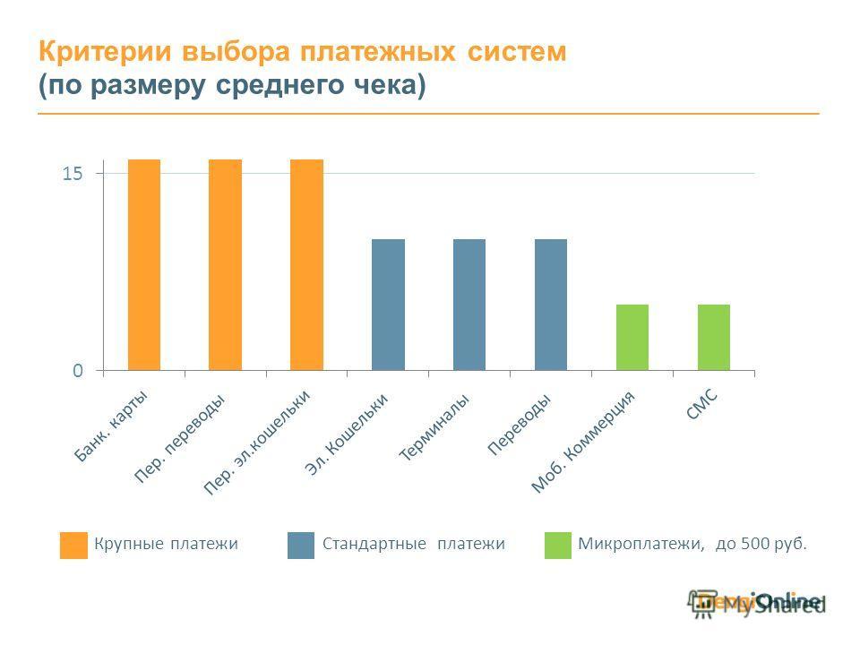 Крупные платежи Стандартные платежи Микроплатежи, до 500 руб. Критерии выбора платежных систем (по размеру среднего чека)