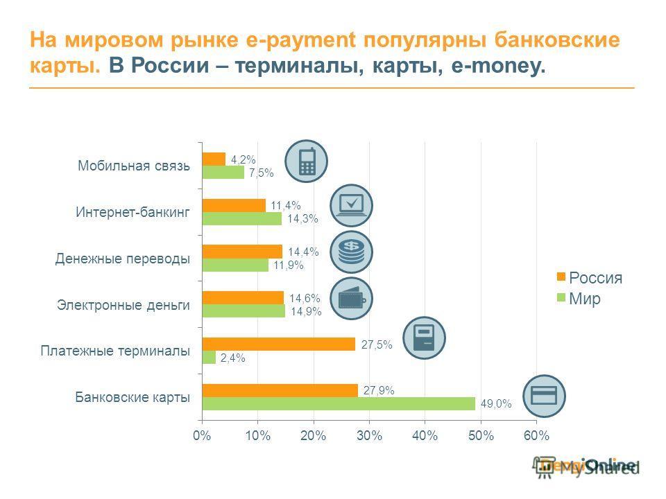 На мировом рынке e-payment популярны банковские карты. В России – терминалы, карты, e-money.
