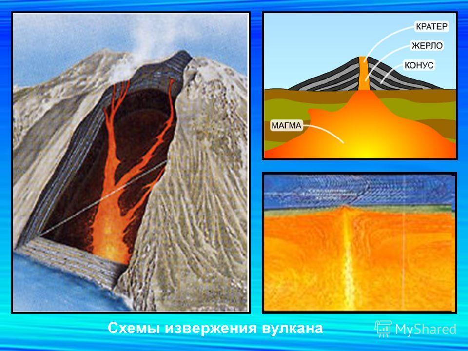 Схемы извержения вулкана