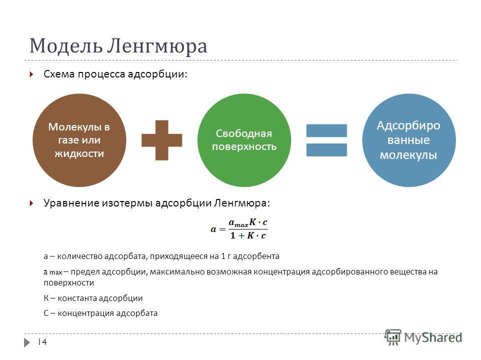 Модель Ленгмюра Схема процесса адсорбции : Уравнение изотермы адсорбции Ленгмюра : а – количество адсорбата, приходящееся на 1 г адсорбента a max – предел адсорбции, максимально возможная концентрация адсорбированного вещества на поверхности К – конс