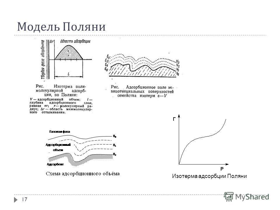 Модель Поляни 17 Изотерма адсорбции Поляни