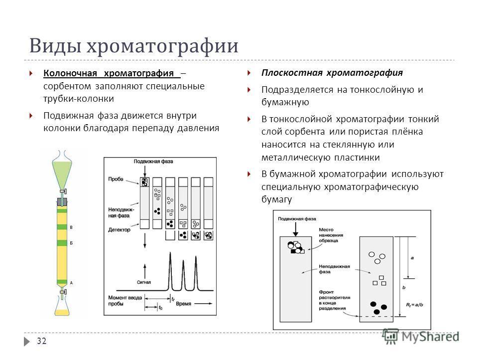 Виды хроматографии Колоночная хроматография – сорбентом заполняют специальные трубки - колонки Подвижная фаза движется внутри колонки благодаря перепаду давления Плоскостная хроматография Подразделяется на тонкослойную и бумажную В тонкослойной хрома