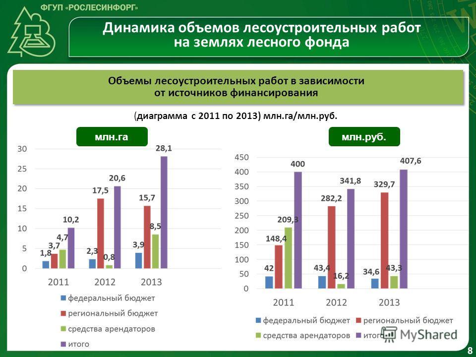 1 Динамика объемов лесоустроительных работ на землях лесного фонда млн.га млн.руб. Объемы лесоустроительных работ в зависимости от источников финансирования (диаграмма с 2011 по 2013) млн.га/млн.руб. 8