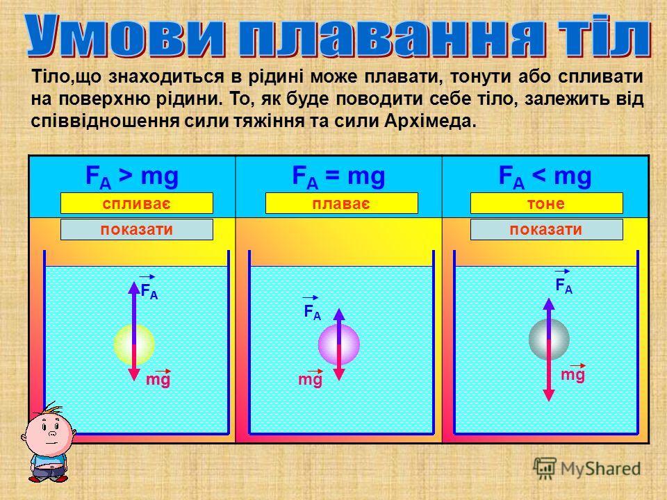 Тіло,що знаходиться в рідині может плавать, тонут и обо спливати на поверхню рідини. То, як буде поводити себе тіло, залежить від співвідношення силы тяжіння та силы Архімеда. F A > mgF A = mgF A < mg FAFA mg показать FAFA mg FAFA FAFA показать сплив