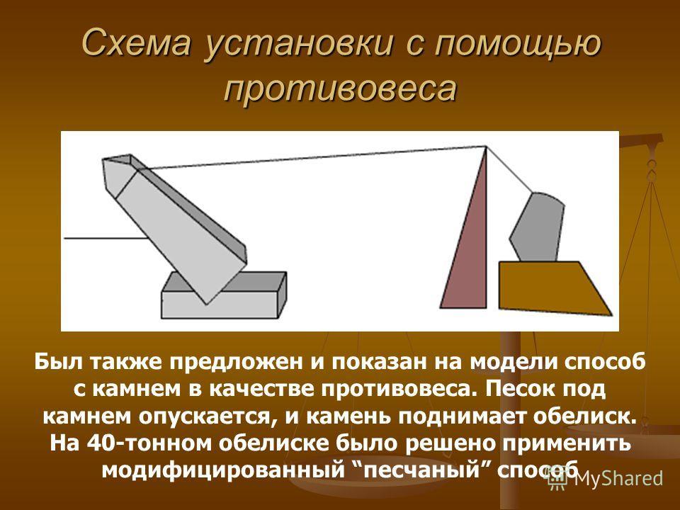 Схема установки с помощью противовеса Был также предложен и показан на модели способ с камнем в качестве противовеса. Песок под камнем опускается, и камень поднимает обелиск. На 40-тонном обелиске было решено применить модифицированный песчаный спосо