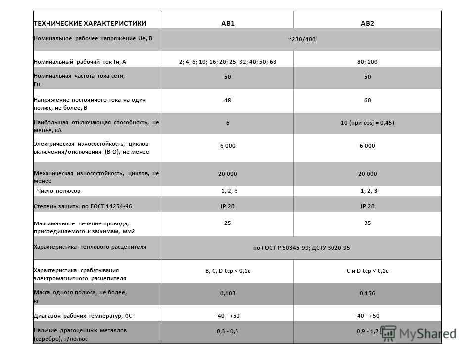 ТЕХНИЧЕСКИЕ ХАРАКТЕРИСТИКИAB1AB2 Номинальное рабочее напряжение Ue, В ~230/400 Номинальный рабочий ток Iн, А2; 4; 6; 10; 16; 20; 25; 32; 40; 50; 6380; 100 Номинальная частота тока сети, Гц 50 Напряжение постоянного тока на один полюс, не более, В 486