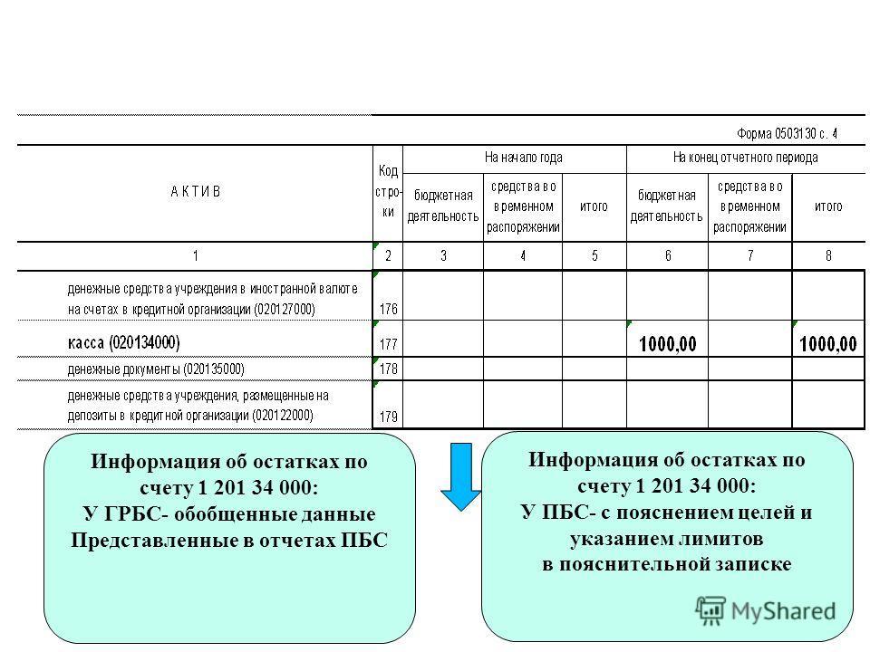 Информация об остатках по счету 1 201 34 000: У ПБС- с пояснением целей и указанием лимитов в пояснительной записке Информация об остатках по счету 1 201 34 000: У ГРБС- обобщенные данные Представленные в отчетах ПБС