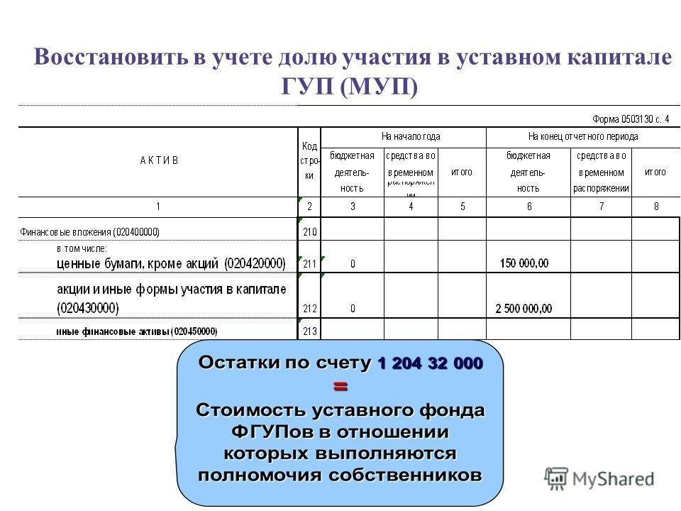 Восстановить в учете долю участия в уставном капитале ГУП (МУП)