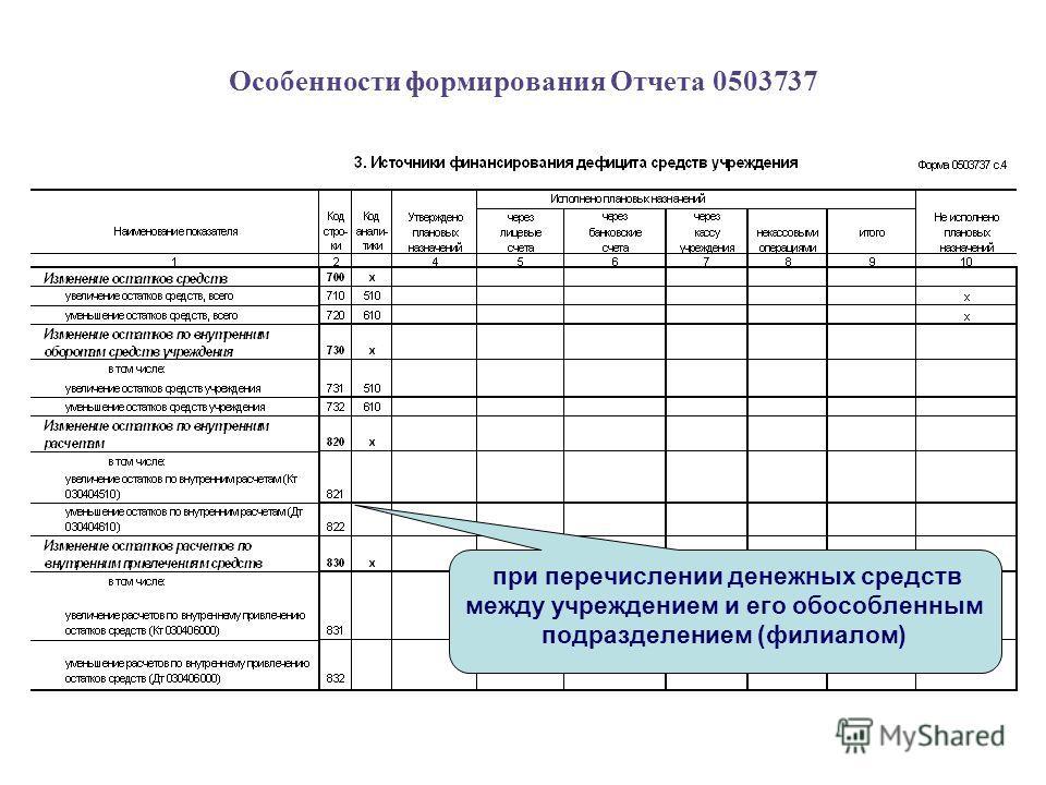 Особенности формирования Отчета 0503737 при перечислении денежных средств между учреждением и его обособленным подразделением (филиалом)