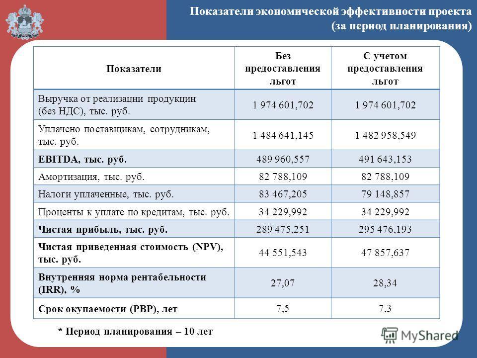 Показатели экономической эффективности проекта (за период планирования) Показатели Без предоставления льгот С учетом предоставления льгот Выручка от реализации продукции (без НДС), тыс. руб. 1 974 601,702 Уплачено поставщикам, сотрудникам, тыс. руб.