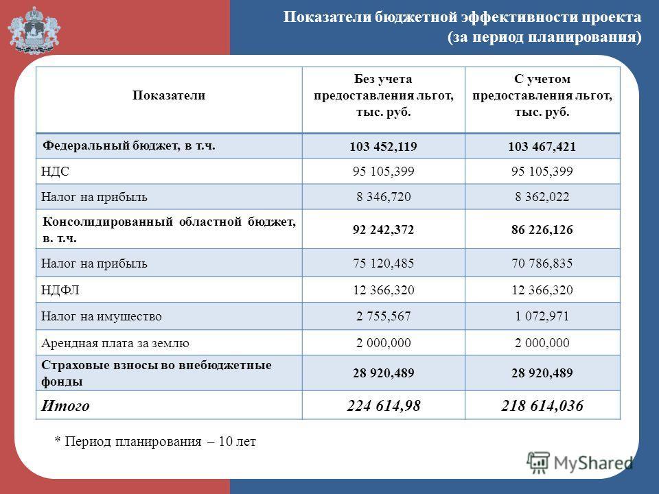 Показатели бюджетной эффективности проекта (за период планирования) Показатели Без учета предоставления льгот, тыс. руб. С учетом предоставления льгот, тыс. руб. Федеральный бюджет, в т.ч. 103 452,119103 467,421 НДС95 105,399 Налог на прибыль 8 346,7