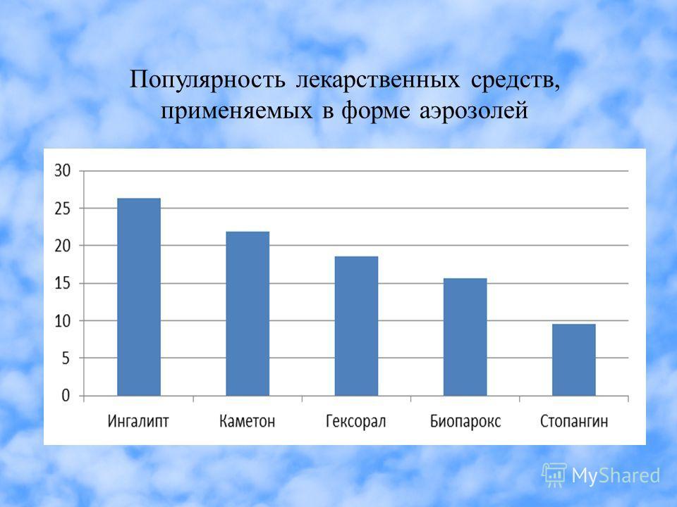 Популярность лекарственных средств, применяемых в форме аэрозолей