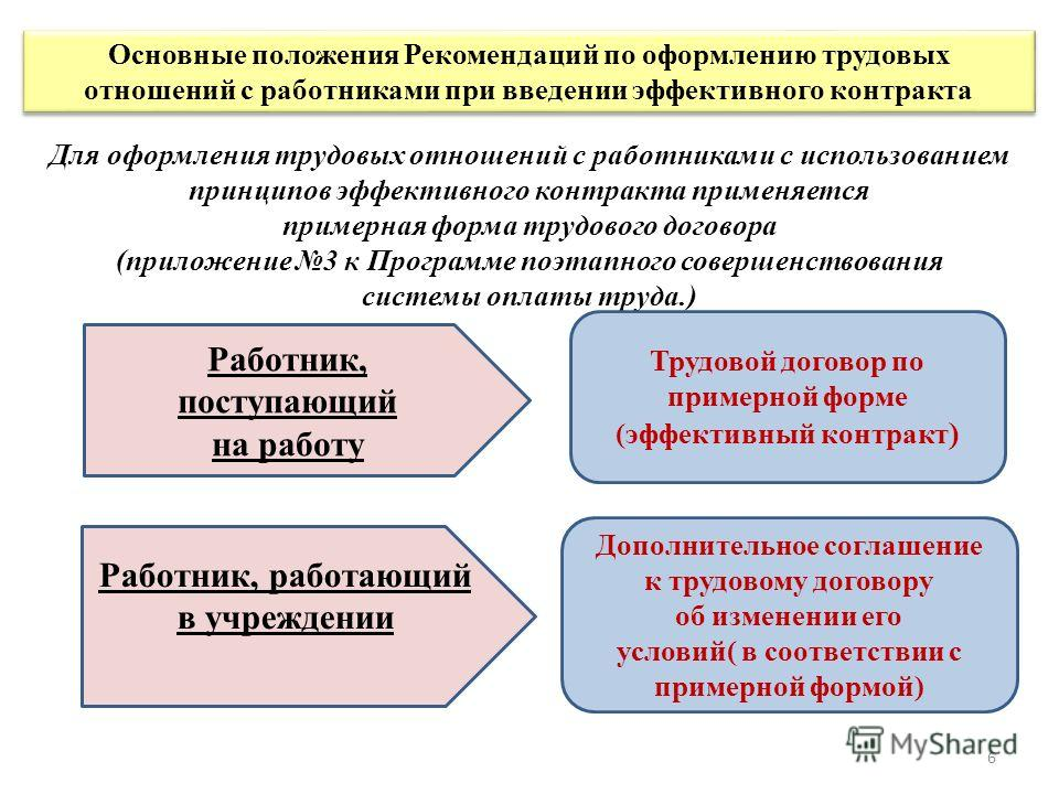Для оформления трудовых отношений с работниками с использованием принципов эффективного контракта применяется примерная форма трудового договора (приложение 3 к Программе поэтапного совершенствования системы оплаты труда.) Основные положения Рекоменд