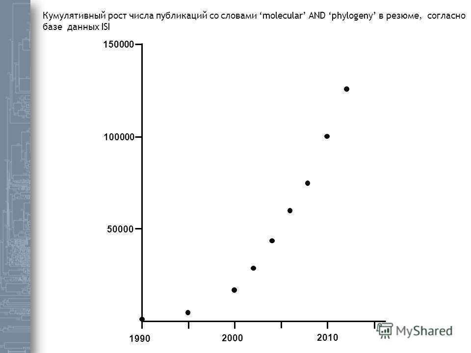 1990 2000 2010 100000 150000 50000 Кумулятивный рост числа публикаций со словами molecular AND phylogeny в резюме, согласно базе данных ISI