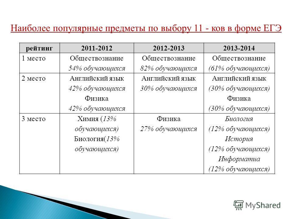 рейтинг 2011-20122012-20132013-2014 1 место Обществознание 54% обучающихся Обществознание 82% обучающихся Обществознание (61% обучающихся) 2 место Английский язык 42% обучающихся Физика 42% обучающихся Английский язык 30% обучающихся Английский язык